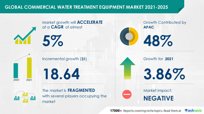 Technavio has announced its latest market research report titled Commercial Water Treatment Equipment Market by Application and Geography - Forecast and Analysis 2021-2025