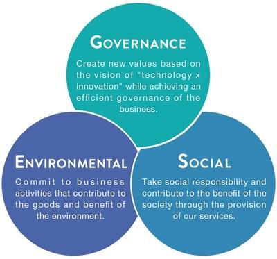 < GA Sustainability Actions >
