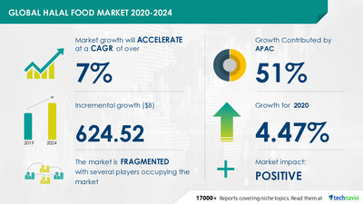 Technavio has announced its latest market research report titled Halal Food Market by Product, Distribution Channel, and Geography - Forecast and Analysis 2020-2024
