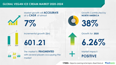 Technavio has announced its latest market research report titled Vegan Ice Cream Market by Product and Geography - Forecast and Analysis 2020-2024
