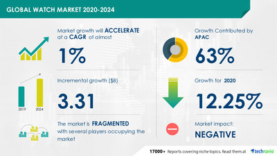 Technavio has announced its latest market research report titled Watch Market by Product, Distribution Channel, and Geography - Forecast and Analysis 2021-2025