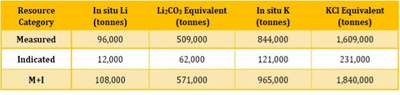 Table 1. Hombre Muerto North Lithium Brine Resource Statement: Tonnages are rounded off to the nearest 1,000. Cutoff grade: 500 mg/L lithium, but no laboratory results were less than the cutoff grade. The conversion used to calculate the equivalents from their metal ions is based on the molar weight for the elements added to generate the equivalent. The equations are Li x 5.3228 = lithium carbonate equivalent and K x 1.907 = potassium chloride equivalent. The reader is cautioned that mineral resources are not mineral reserves and do not have demonstrated economic viability. (PRNewsfoto/Lithium South Development Corporation)