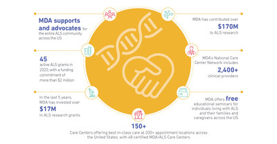 Muscular Dystrophy Association's impact through funding research, care, and advocacy, is making progress towards a cure.
