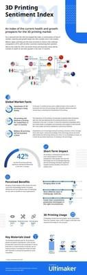 3D Printing Sentiment Index 2021 Infographic (PRNewsfoto/Ultimaker)