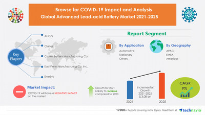Advanced Lead-acid Battery Market by Application and Geography - Forecast and Analysis 2021-2025