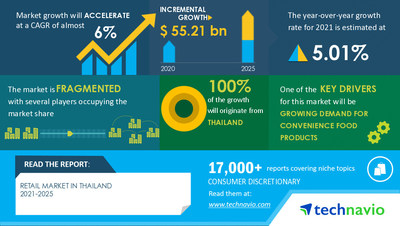 Technavio has announced its latest market research report titled Retail Market in Thailand by Product and Distribution Channel - Forecast and Analysis 2021-2025