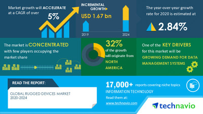 Technavio has announced its latest market research report titled Rugged Devices Market by End-user, Product, Type, and Geography - Forecast and Analysis 2020-2024