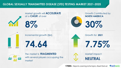 Technavio has announced its latest market research report titled Sexually Transmitted Disease (STD) Testing Market by Product and Geography - Forecast and Analysis 2021-2025