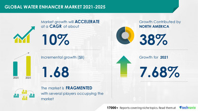Technavio has announced its latest market research report titled Water Enhancer Market by Type and Geography - Forecast and Analysis 2021-2025
