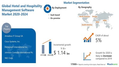 Technavio has announced its latest market research report titled Hotel and Hospitality Management Software Market by Deployment and Geography - Forecast and Analysis 2020-2024