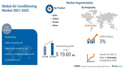 Technavio has announced its latest market research report titled Air Conditioning Market by Product and Geography - Forecast and Analysis 2021-2025