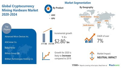 Technavio has announced its latest market research report titled Cryptocurrency Mining Hardware Market by Product and Geography - Forecast and Analysis 2020-2024