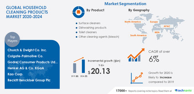 Technavio has announced its latest market research report titled Household Cleaning Products Market by Product, Distribution Channel, and Geography - Forecast and Analysis 2020-2024