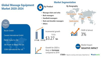 Technavio has announced its latest market research report titled Massage Equipment Market by Product, End-user, Type, and Geography - Forecast and Analysis 2020-2024