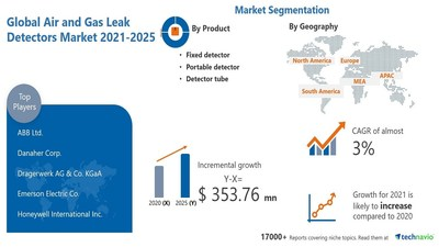 Technavio has announced its latest market research report titled Air and Gas Leak Detectors Market by Product and Geography - Forecast and Analysis 2021-2025