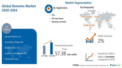 Technavio has announced its latest market research report titled Remotes Market by Application, Type, and Geography - Forecast and Analysis 2020-2024