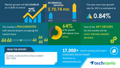 Technavio has announced its latest market research report titled Automotive Dyno Market by Type and Geography - Forecast and Analysis 2021-2025