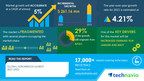 Aerobridge Market to grow by USD 261.16 million|Key Drivers, Trends, and Market Forecasts|17000+ Technavio Research Reports