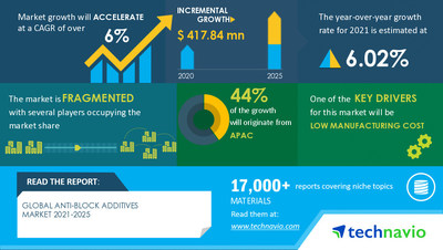 Technavio has announced its latest market research report titled Anti-block Additives Market by Product, Geography, Material, and Application - Forecast and Analysis 2021-2025