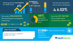 Anti-block Additives Market to grow by USD 417.84 million|Key Drivers and Market Forecasts|17000+ Technavio Research Reports