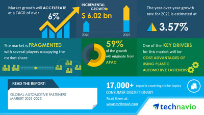 Technavio has announced its latest market research report titled Automotive Fasteners Market by Application and Geography - Forecast and Analysis 2021-2025