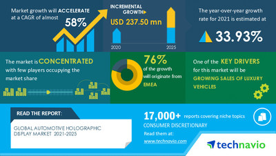 Technavio has announced its latest market research report titled Automotive Holographic Display Market by Display Position and Geography - Forecast and Analysis 2021-2025