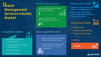 Brand Management Services Market Procurement Research Report