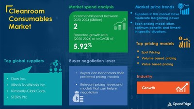 Cleanroom Consumables Category Market Procurement Research Report
