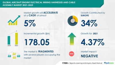 Technavio has announced its latest market research report titled Aircraft Engine Electrical Wiring Harnesses and Cable Assembly Market by Application and Geography - Forecast and Analysis 2021-2025