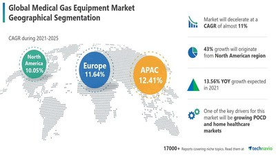 Technavio has announced its latest market research report titled Medical Gas Equipment Market by End-user and Geography - Forecast and Analysis 2021-2025