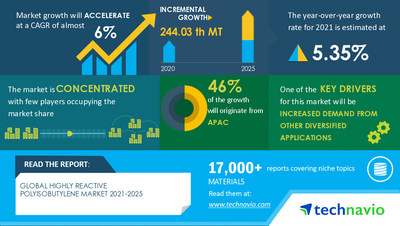 Technavio has announced its latest market research report titled Highly Reactive Polyisobutylene Market by Application and Geography - Forecast and Analysis 2021-2025