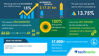 Technavio has announced its latest market research report titled Curtain Wall Market in China by Product and End-user - Forecast and Analysis 2021-2025