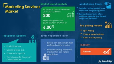 Marketing Services Market Procurement Research Report