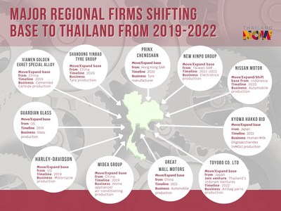 Pandemic or not, Thailand remains all-time favourite regional business