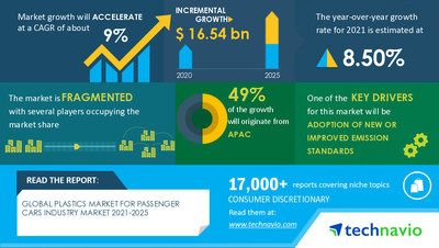 Technavio has announced its latest market research report titled Plastics Market for Passenger Cars Industry Market by Material, Application, and Geography - Forecast and Analysis 2021-2025