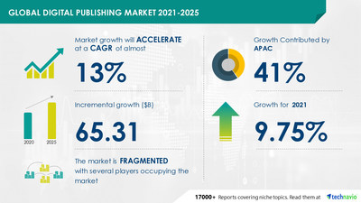Technavio has announced its latest market research report titled Digital Publishing Market by Type and Geography - Forecast and Analysis 2021-2025