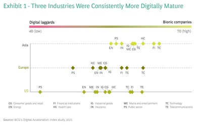 Three Industries Were Consistently More Digitally Mature