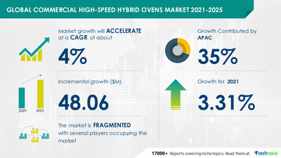 Technavio has announced its latest market research report titled Commercial High-Speed Hybrid Ovens Market by Product and Geography - Forecast and Analysis 2021-2025