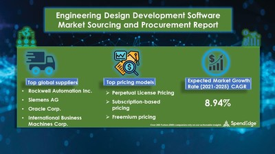 Engineering Design Development Software Market Procurement Research Report