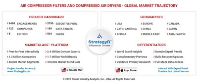 Global Air Compressor Filters and Compressed Air Dryers Market