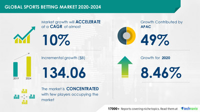 Technavio has announced its latest market research report titled Sports Betting Market by Platform and Geography - Forecast and Analysis 2020-2024