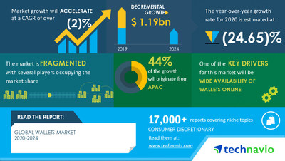 Technavio has announced its latest market research report titled Wallets Market by Product and Geography - Forecast and Analysis 2020-2024