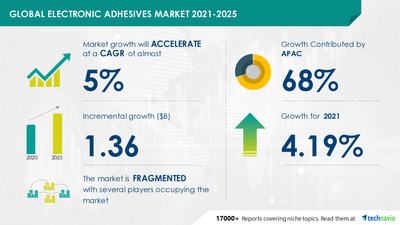 Technavio has announced its latest market research report titled Electronic Adhesives Market by Product, Material, Application, and Geography - Forecast and Analysis 2021-2025