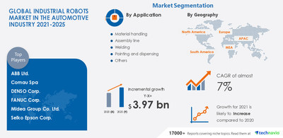 Technavio has announced its latest market research report titled Industrial Robots Market in the Automotive Industry by Application, Solutions, and Geography - Forecast and Analysis 2021-2025
