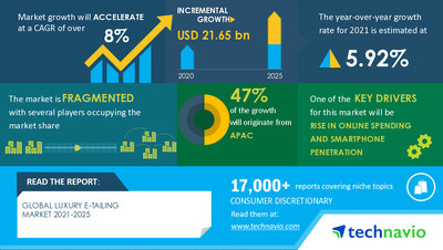 Technavio has announced its latest market research report titled Luxury E-tailing Market by Product, Distribution Channel, and Geography - Forecast and Analysis 2021-2025