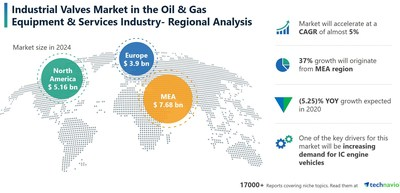 Technavio has announced its latest market research report titled Industrial Valves Market in Oil and Gas Industry Market by Product and Geography - Forecast and Analysis 2020-2024