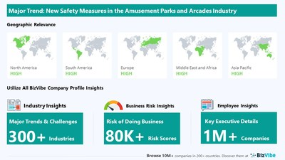 Snapshot of key trend impacting BizVibe's amusement parks and arcades industry group.