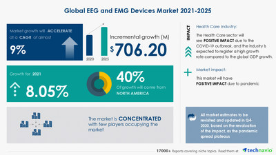 Technavio has announced its latest market research report titled EEG and EMG Devices Market by Product, End-user, and Geography - Forecast and Analysis 2021-2025