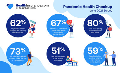healthinsurance.com June 2021 survey finds that 62% say COVID-19 has changed the way they use healthcare