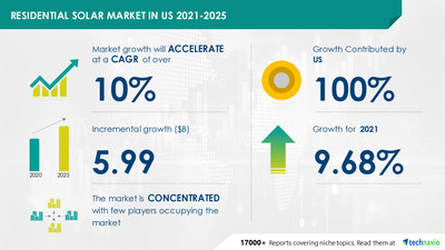 Technavio has announced its latest market research report titled Residential Solar Market in US by Technology - Forecast and Analysis 2021-2025